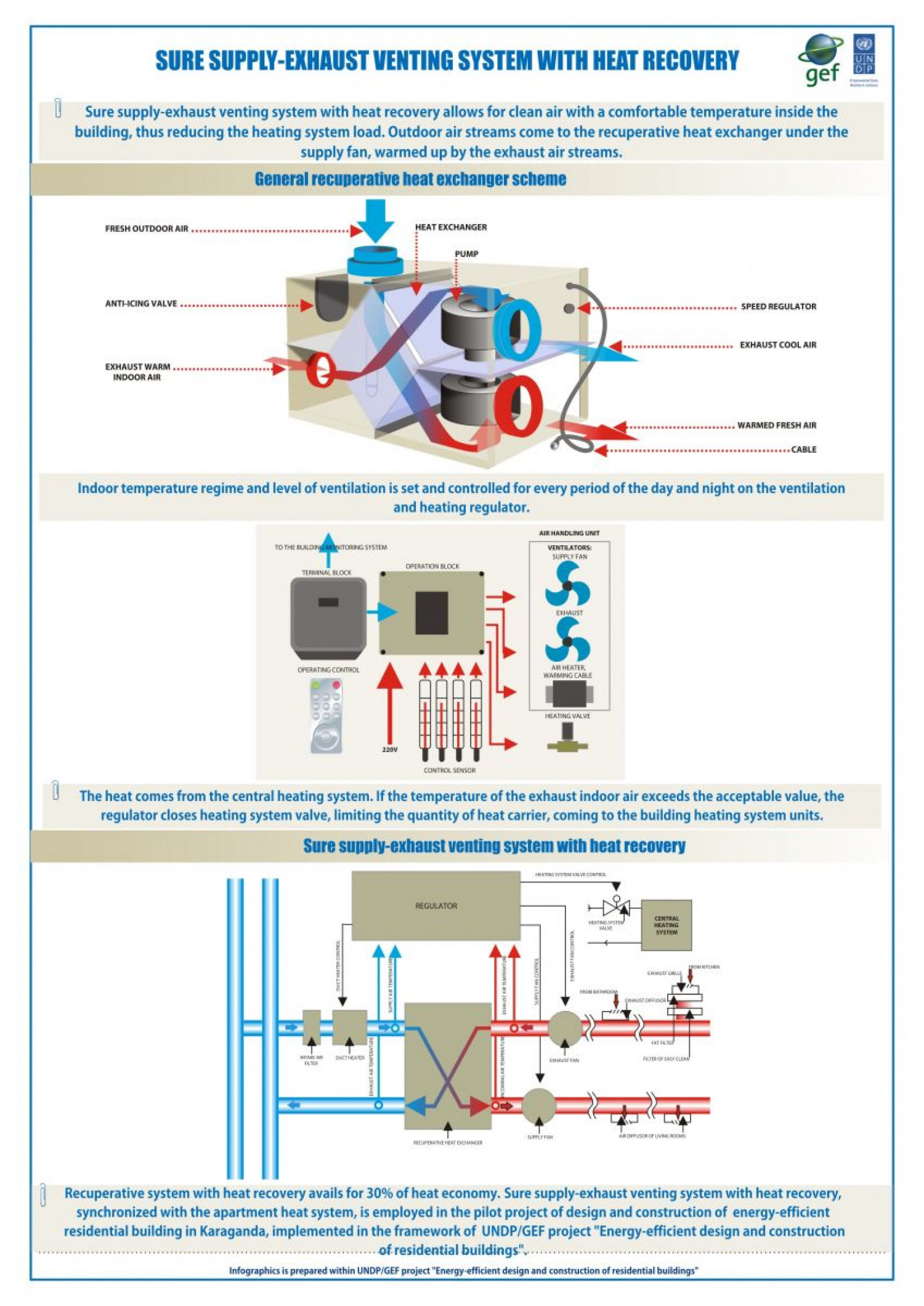 heat recovery ventilation systems reviews